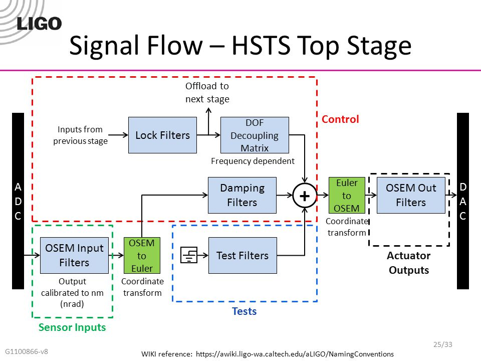 Signal Flow – HSTS Top Stage G1100866-v8 ADCADC DACDAC OSEM Input Filters OSEM to Euler Damping Filters Lock Filters Euler to OSEM OSEM Out Filters DO