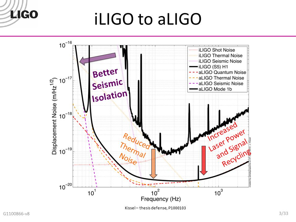 iLIGO to aLIGO 3/33 G1100866-v8 Better Seismic Isolation Increased Laser Power and Signal Recycling Reduced Thermal Noise Kissel – thesis defense, P10