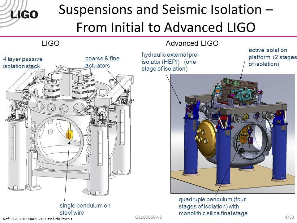 An aLIGO HAM Chamber HAM2 (Chamber hidden for clarity) x y z G1100866-v8 5/33
