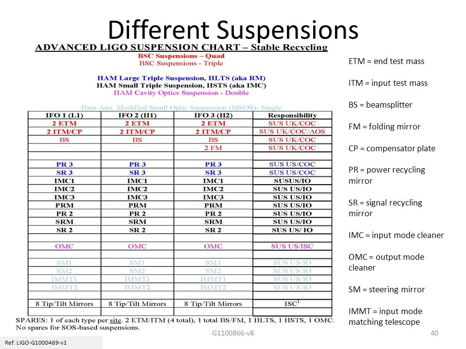 Different Suspensions Ref: LIGO-G1000469-v1 ETM = end test mass ITM = input test mass BS = beamsplitter FM = folding mirror CP = compensator plate PR