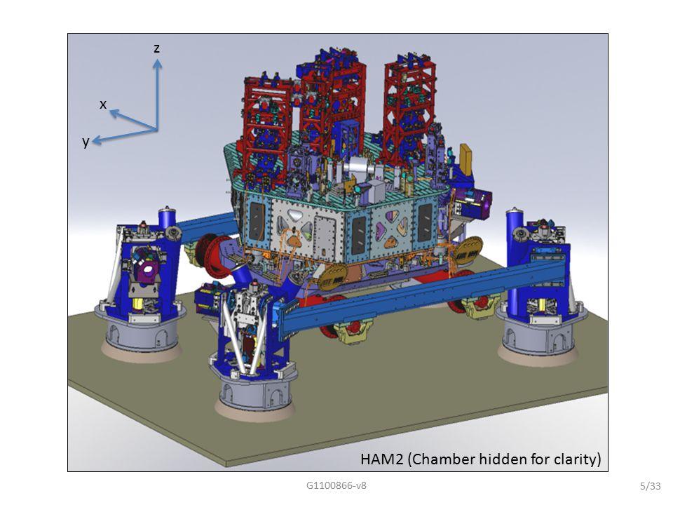 Quad MEDM Overview Screen G1100866-v826/33
