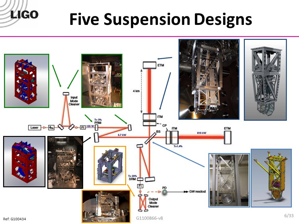 Quadruple Suspension ESD G1100866-v8 Main (test) Chain Reaction Chain 17/33 The electrostatic drive (ESD) acts directly on the test ITM and ETM test masses.