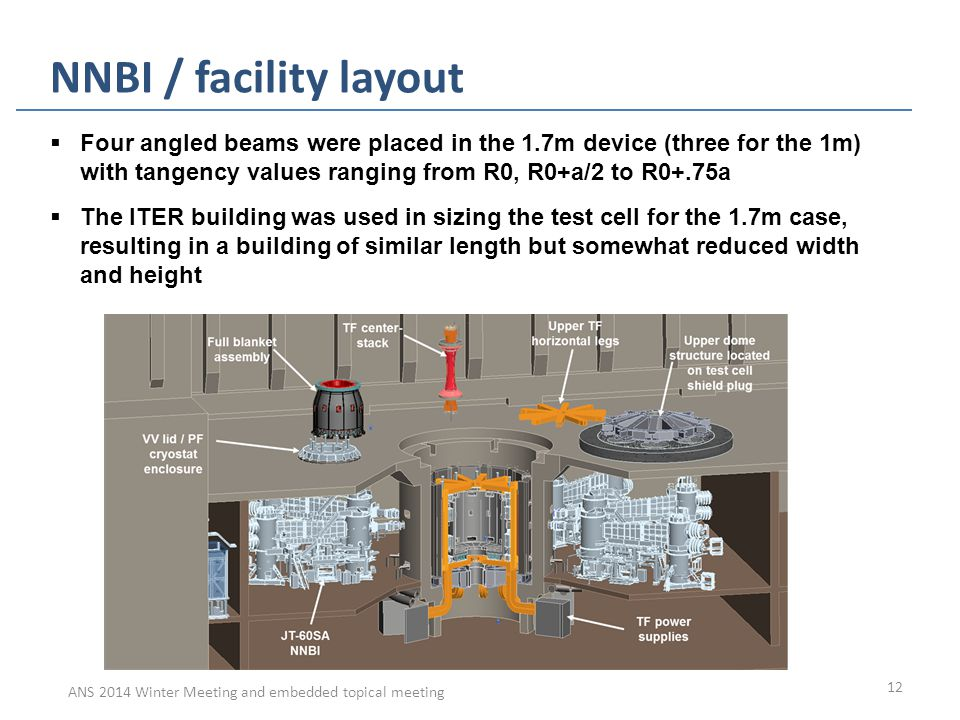 ANS 2014 Winter Meeting and embedded topical meeting 12 NNBI / facility layout  Four angled beams were placed in the 1.7m device (three for the 1m) w