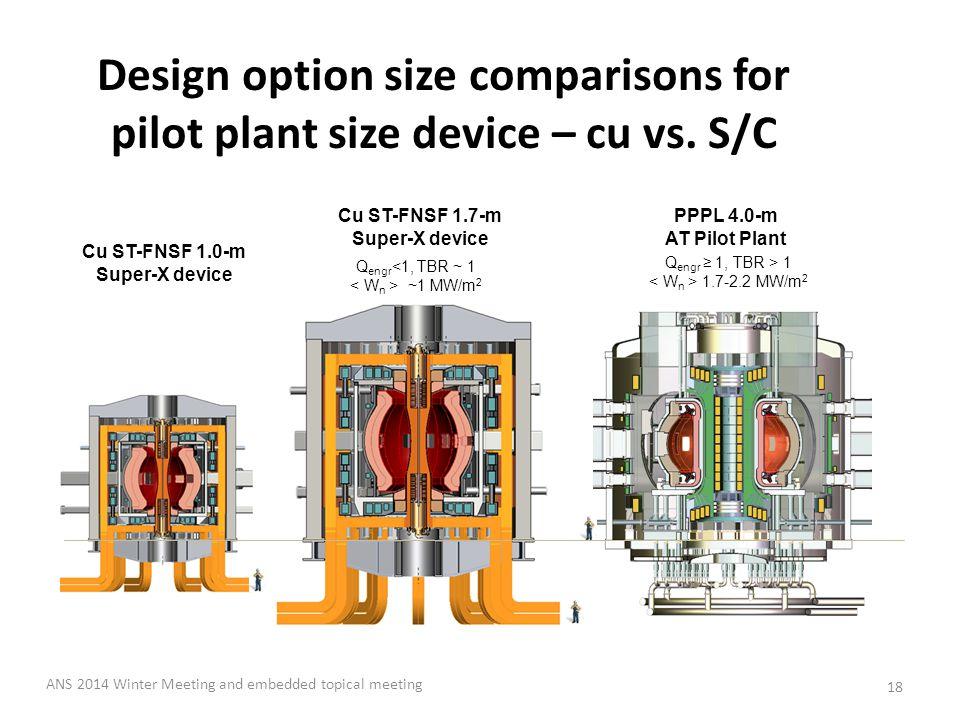PPPL 4.0-m AT Pilot Plant Q engr ≥ 1, TBR > 1 1.7-2.2 MW/m 2 Q engr <1, TBR ~ 1 ~1 MW/m 2 Cu ST-FNSF 1.7-m Super-X device Design option size comparisons for pilot plant size device – cu vs.