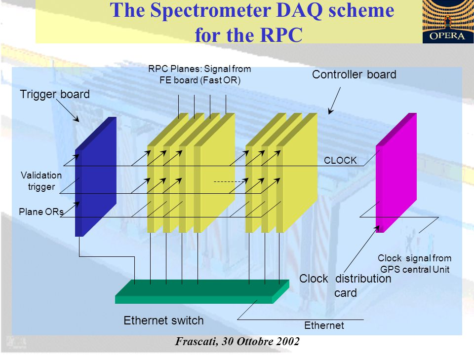 The Spectrometer DAQ scheme for the RPC Clock Trigger board Controller board Ethernet switch Clock signal from GPS central Unit RPC Planes: Signal from FE board (Fast OR) CLOCK Clock distribution card Validation trigger Plane ORs Ethernet Frascati, 30 Ottobre 2002