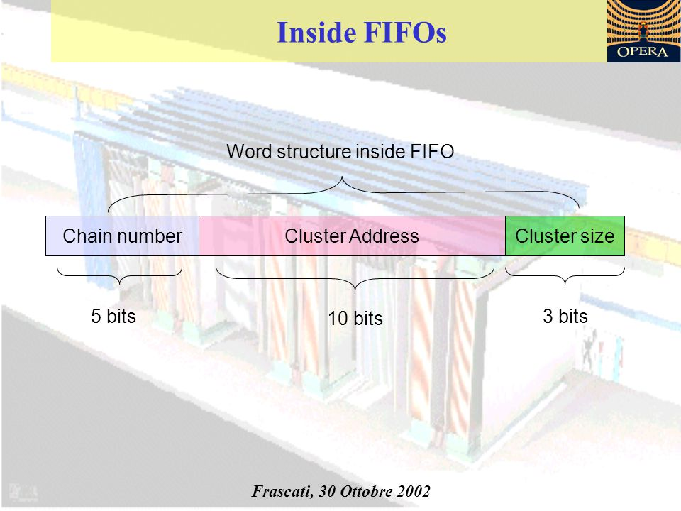 Inside FIFOs Chain numberCluster AddressCluster size 5 bits 10 bits 3 bits Frascati, 30 Ottobre 2002 Word structure inside FIFO