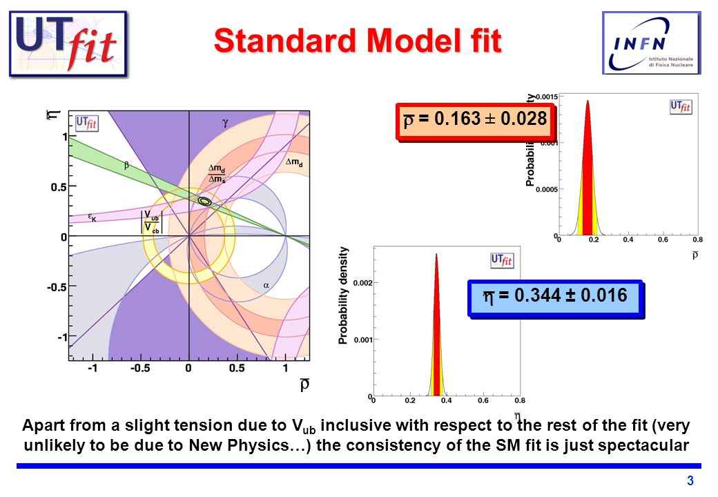 3 Standard Model fit  = 0.344 ± 0.016  = 0.163 ± 0.028 Apart from a slight tension due to V ub inclusive with respect to the rest of the fit (very unlikely to be due to New Physics…) the consistency of the SM fit is just spectacular