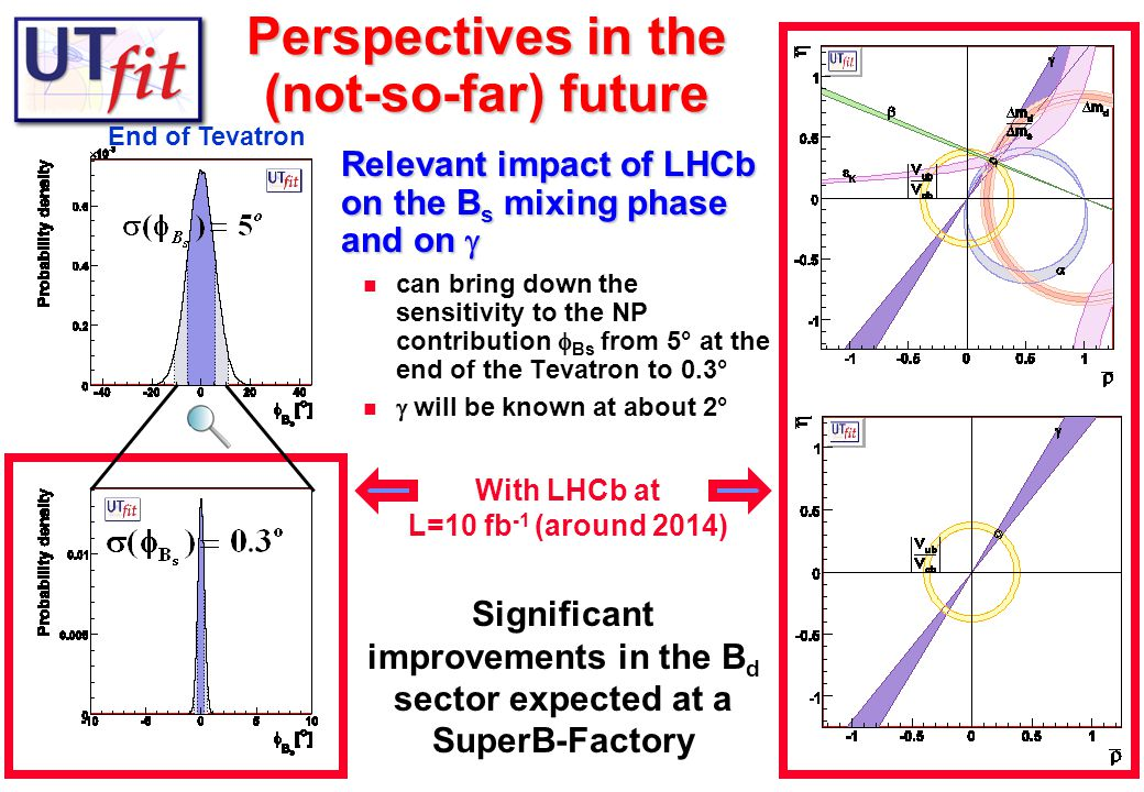 9 Perspectives in the (not-so-far) future End of Tevatron With LHCb at L=10 fb -1 (around 2014) Significant improvements in the B d sector expected at a SuperB-Factory Relevant impact of LHCb on the B s mixing phase and on  can bring down the sensitivity to the NP contribution  Bs from 5° at the end of the Tevatron to 0.3°  will be known at about 2°