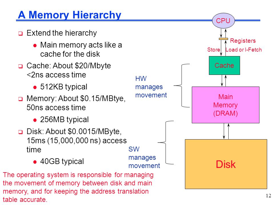 A Memory Hierarchy Disk  Extend the hierarchy l Main memory acts like a cache for the disk  Cache: About $20/Mbyte <2ns access time l 512KB typical