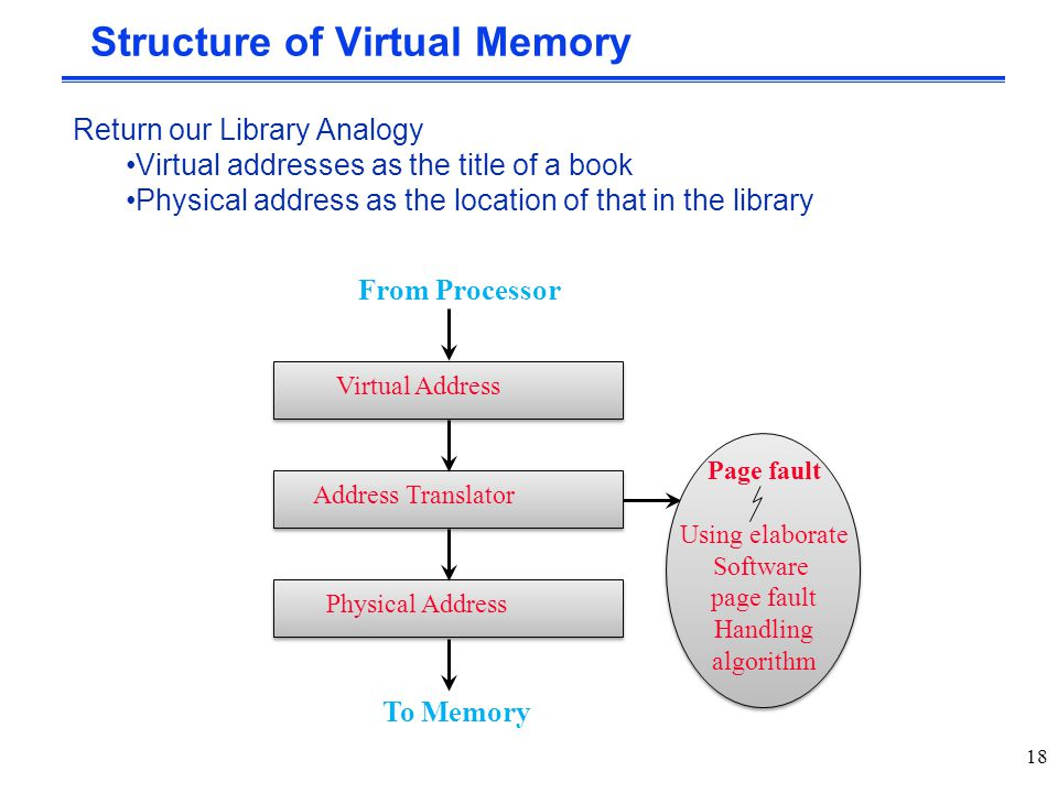 Structure of Virtual Memory Virtual AddressAddress TranslatorPhysical Address From Processor To Memory Page fault Using elaborate Software page fault