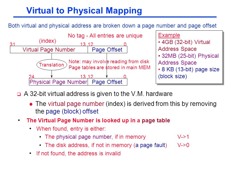 Virtual to Physical Mapping Virtual Page NumberPage Offset 012 1331 Physical Page NumberPage Offset 012 1324 Example 4GB (32-bit) Virtual Address Spac