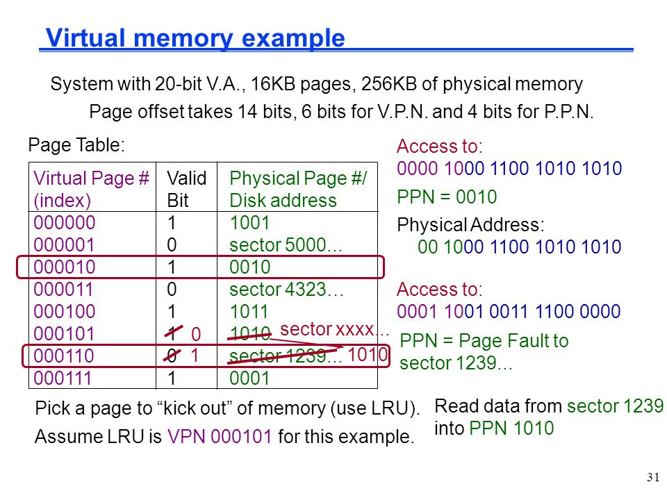 Virtual memory example Virtual Page #ValidPhysical Page #/ (index)BitDisk address 00000011001 0000010sector 5000... 00001010010 0000110sector 4323… 00
