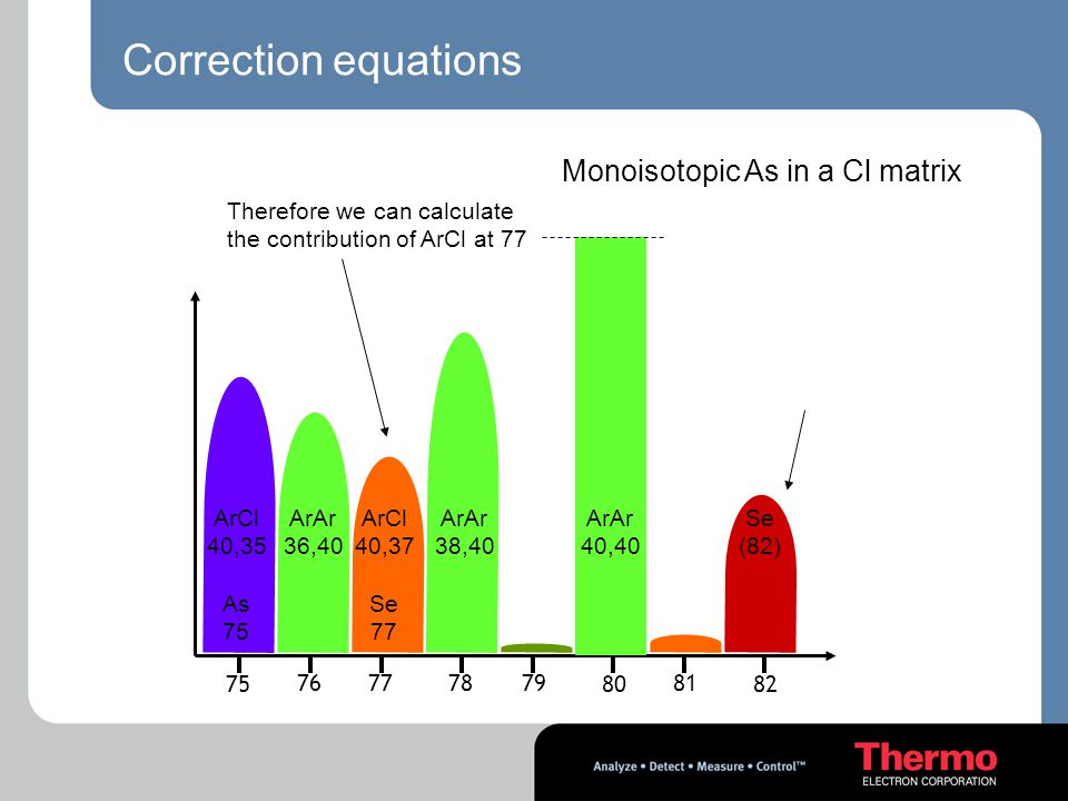 Correction equations Monoisotopic As in a Cl matrix 76 77 7879 80 81 82 75 Se (82) ArAr 40,40 ArAr 38,40 ArAr 36,40 ArCl 40,37 Se 77 ArCl 40,35 As 75