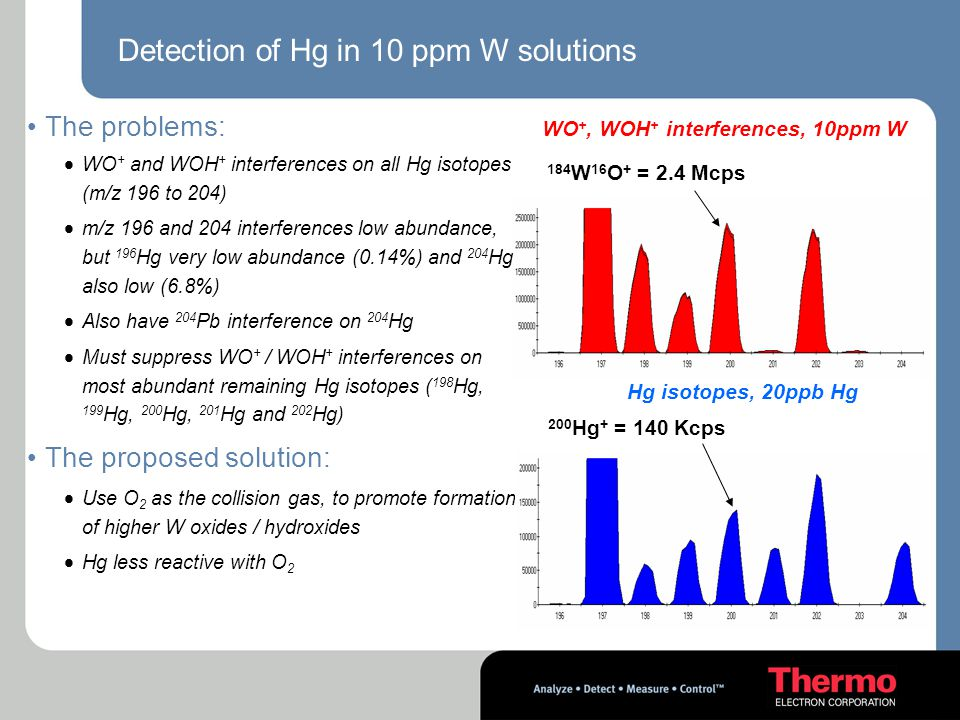 Detection of Hg in 10 ppm W solutions The problems:  WO + and WOH + interferences on all Hg isotopes (m/z 196 to 204)  m/z 196 and 204 interferences