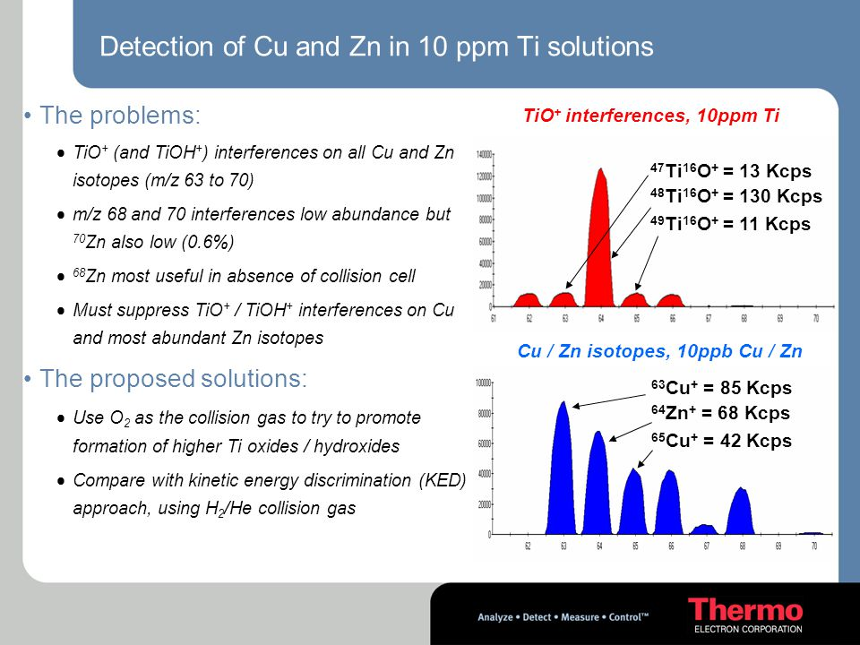Detection of Cu and Zn in 10 ppm Ti solutions The problems:  TiO + (and TiOH + ) interferences on all Cu and Zn isotopes (m/z 63 to 70)  m/z 68 and