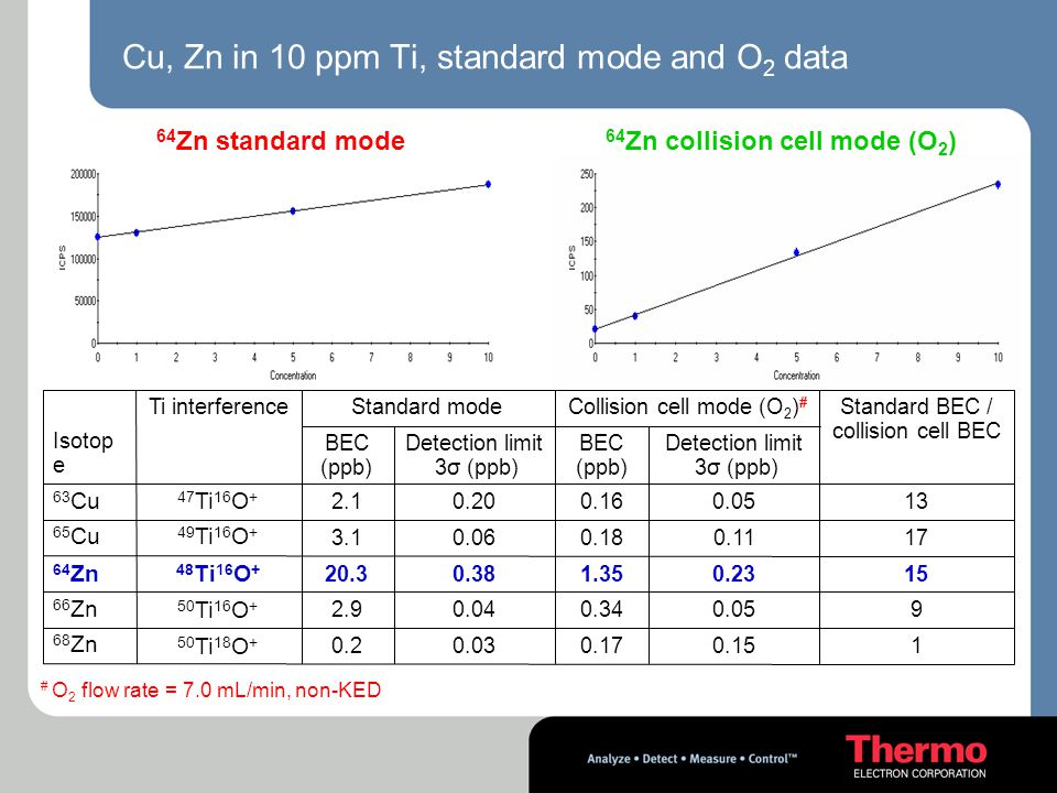 Cu, Zn in 10 ppm Ti, standard mode and O 2 data 64 Zn standard mode 64 Zn collision cell mode (O 2 ) 10.150.170.030.2 50 Ti 18 O + 68 Zn 90.050.340.04