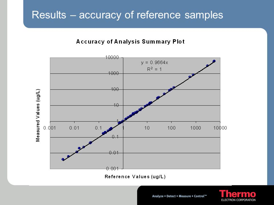 Results – accuracy of reference samples
