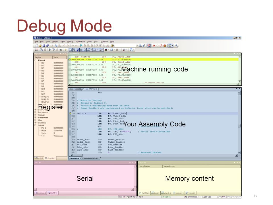 Debug Mode Machine running code Register Your Assembly Code Serial Memory content 5