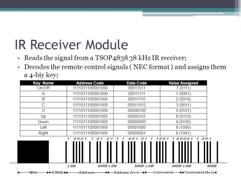 IR Receiver Module Reads the signal from a TSOP4838 38 kHz IR receiver; Decodes the remote control signals ( NEC format ) and assigns them a 4-biy key; Key NameAddress CodeData CodeValue Assigned On/Off1111011100001000000110117 (0111) A1111011100001000000111111 (0001) B1111011100001000000111102 (0010) C1111011100001000000110103 (0011) O1111011100001000000001005 (0101) Up1111011100001000000001016 (0110) Down1111011100001000000000004 (0100) Left1111011100001000000010008 (1000) Right1111011100001000000000019 (1001)