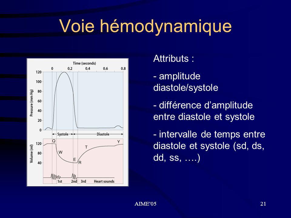 AIME'0521 Voie hémodynamique Attributs : - amplitude diastole/systole - différence d'amplitude entre diastole et systole - intervalle de temps entre d