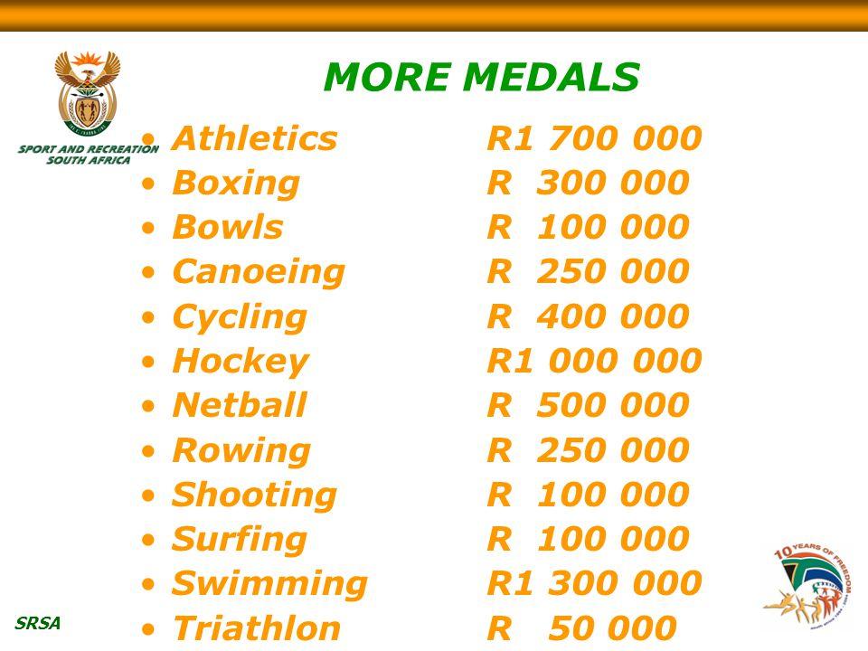 SRSA MORE MEDALS AthleticsR1 700 000 BoxingR 300 000 BowlsR 100 000 CanoeingR 250 000 CyclingR 400 000 HockeyR1 000 000 NetballR 500 000 RowingR 250 000 ShootingR 100 000 SurfingR 100 000 SwimmingR1 300 000 TriathlonR 50 000