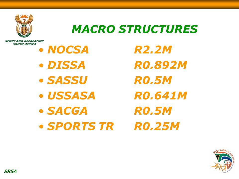 SRSA MACRO STRUCTURES NOCSAR2.2M DISSAR0.892M SASSUR0.5M USSASAR0.641M SACGAR0.5M SPORTS TRR0.25M