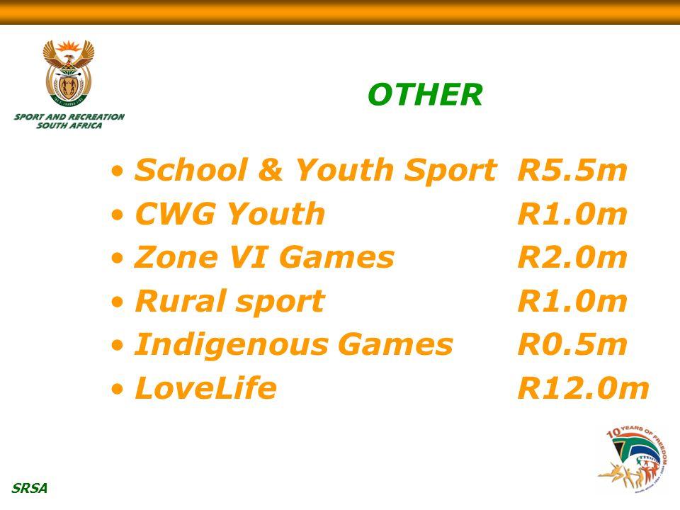 SRSA OTHER School & Youth SportR5.5m CWG YouthR1.0m Zone VI GamesR2.0m Rural sportR1.0m Indigenous GamesR0.5m LoveLifeR12.0m