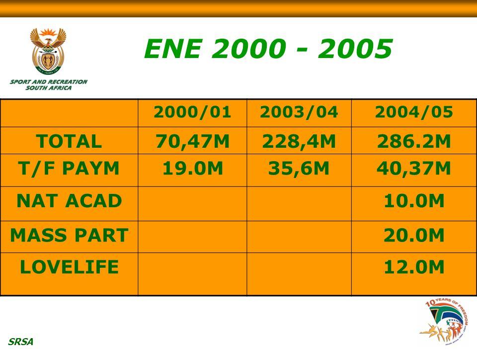 SRSA 2000/012003/042004/05 TOTAL70,47M228,4M286.2M T/F PAYM19.0M35,6M40,37M NAT ACAD10.0M MASS PART20.0M LOVELIFE12.0M ENE 2000 - 2005