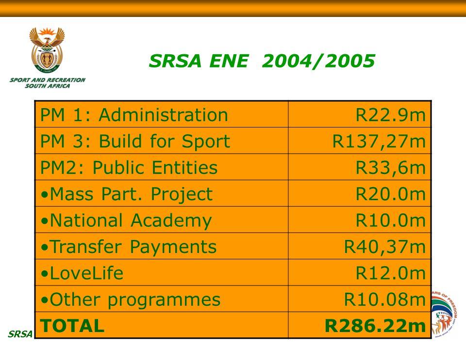 SRSA PM 1: AdministrationR22.9m PM 3: Build for SportR137,27m PM2: Public EntitiesR33,6m Mass Part.