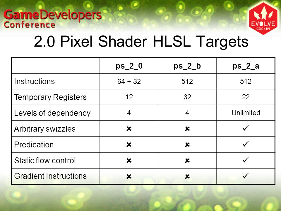2.0 Pixel Shader HLSL Targets ps_2_0ps_2_bps_2_a Instructions 64 + 32512 Temporary Registers 123222 Levels of dependency 44Unlimited Arbitrary swizzles  Predication  Static flow control  Gradient Instructions 