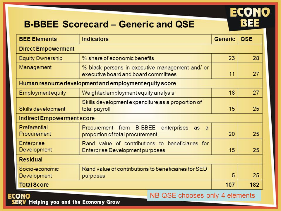 B-BBEE Scorecard – Generic and QSE BEE ElementsIndicatorsGenericQSE Direct Empowerment Equity Ownership% share of economic benefits2328 Management % black persons in executive management and/ or executive board and board committees1127 Human resource development and employment equity score Employment equityWeighted employment equity analysis1827 Skills development Skills development expenditure as a proportion of total payroll1525 Indirect Empowerment score Preferential Procurement Procurement from B-BBEE enterprises as a proportion of total procurement2025 Enterprise Development Rand value of contributions to beneficiaries for Enterprise Development purposes1525 Residual Socio-economic Development Rand value of contributions to beneficiaries for SED purposes525 Total Score107182 NB QSE chooses only 4 elements