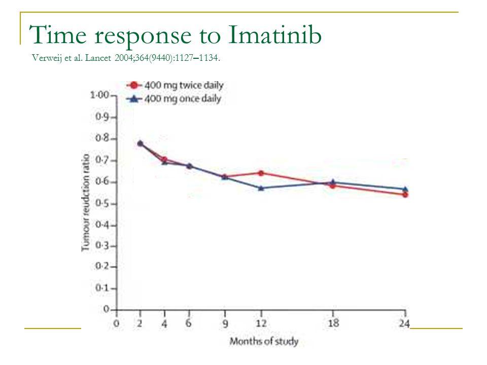 Time response to Imatinib Verweij et al. Lancet 2004;364(9440):1127 – 1134.