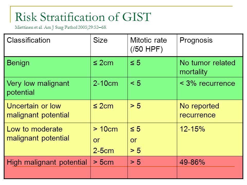 Risk Stratification of GIST Miettinen et al. Am J Surg Pathol 2005;29:52 – 68.