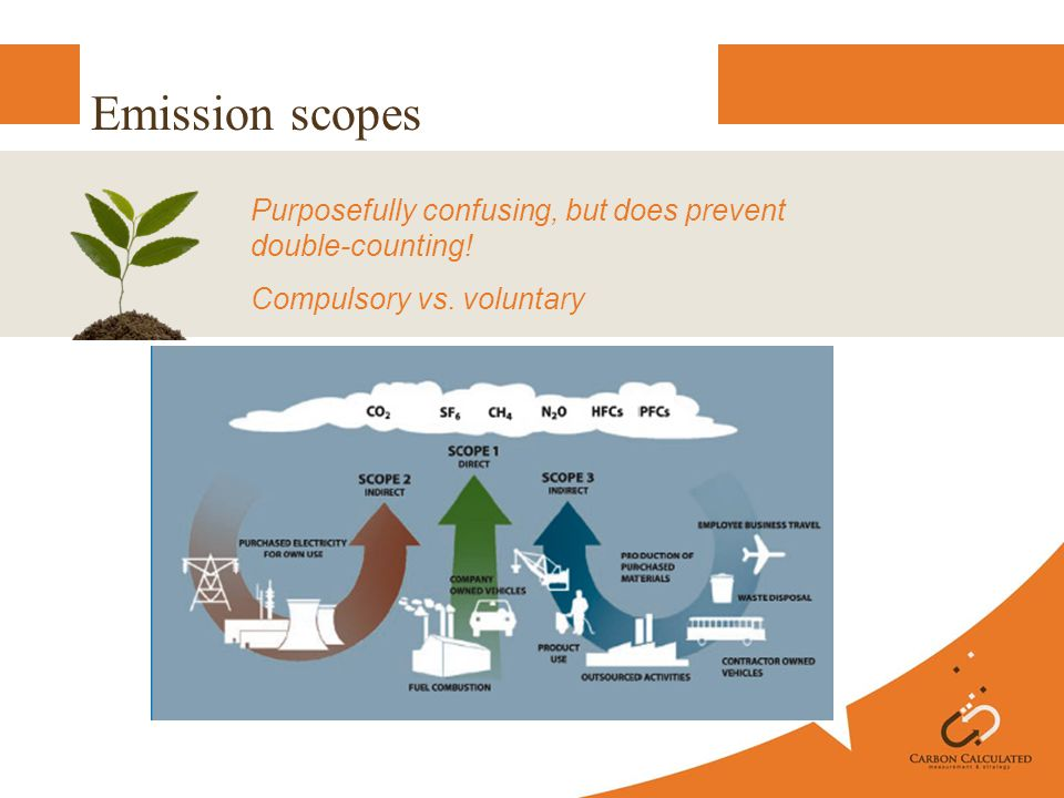 Emission scopes Purposefully confusing, but does prevent double-counting! Compulsory vs. voluntary