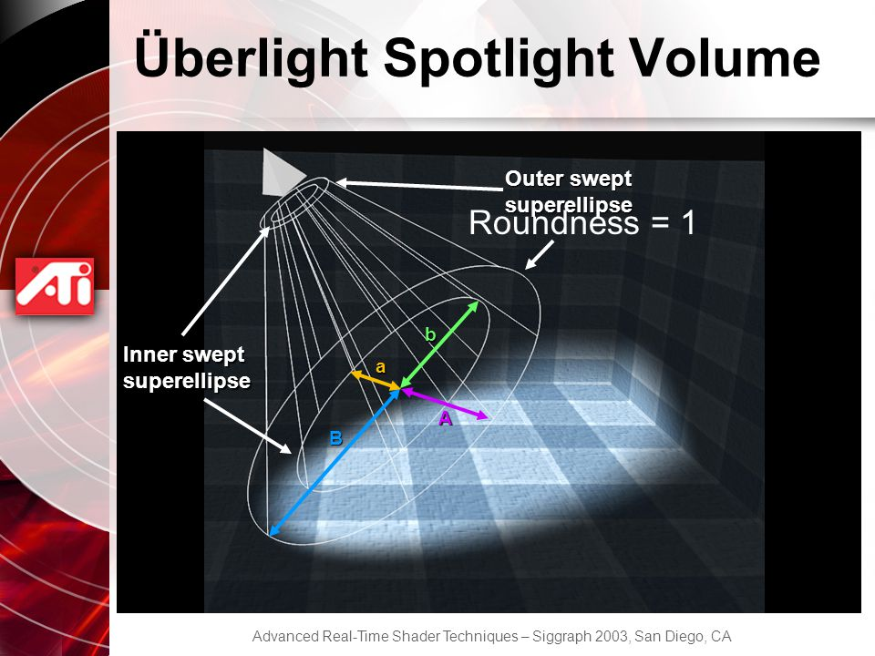 Advanced Real-Time Shader Techniques – Siggraph 2003, San Diego, CA Überlight Spotlight Volume Outer swept superellipse Inner swept superellipse a b Roundness = 1 B A