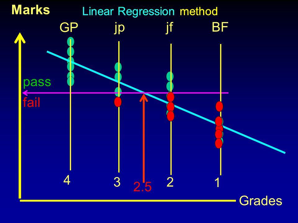 Marks Grades 2.5 4 GP 3 jp 2 jf 1 BF Linear Regression method pass fail Linear Regression method