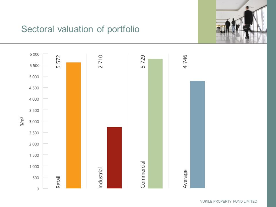 VUKILE PROPERTY FUND LIMITED Sectoral valuation of portfolio