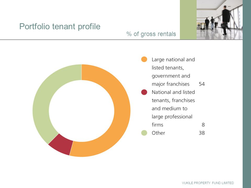 VUKILE PROPERTY FUND LIMITED Portfolio tenant profile % of gross rentals