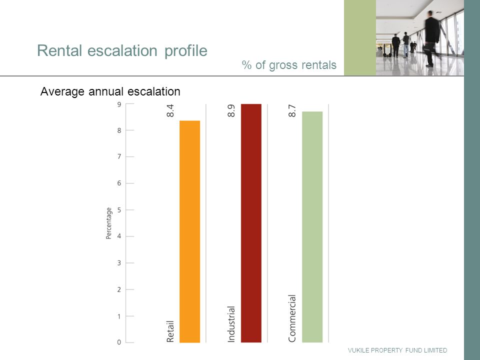 VUKILE PROPERTY FUND LIMITED Rental escalation profile % of gross rentals Average annual escalation
