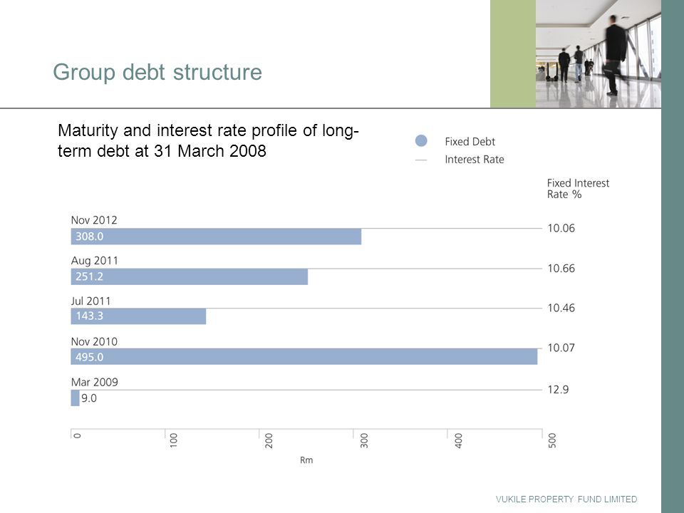 VUKILE PROPERTY FUND LIMITED Group debt structure Maturity and interest rate profile of long- term debt at 31 March 2008