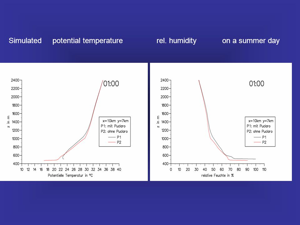 Simulated potential temperature rel. humidity on a summer day