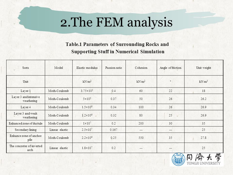 2.The FEM analysis Table.1 Parameters of Surrounding Rocks and Supporting Stuff in Numerical Simulation SortsModelElastic modulusPassion ratioCohesionAngle of frictionUnit weight UnitkN/m 2 °kN/m 3 Layer 1Morh-Coulomb3.75×10 5 0.4602218 Layer 3 and intensive weathering Morh-Coulomb5×10 5 0.37502626.2 Layer 4Morh-Coulomb1.5×10 6 0.341002626.9 Layer 3 and weak weathering Morh-Coulomb1.2×10 6 0.32802526.9 Enhanced zone of ductuleMorh-Coulomb1×10 7 0.22003035 Secondary liningLinear elastic2.5×10 7 0.167--- 25 Enhance zone of anchor pile Morh-Coulomb2.2×10 6 0.255503527.8 The concreter of inverted arch Linear elastic1.8×10 7 0.2--- 25