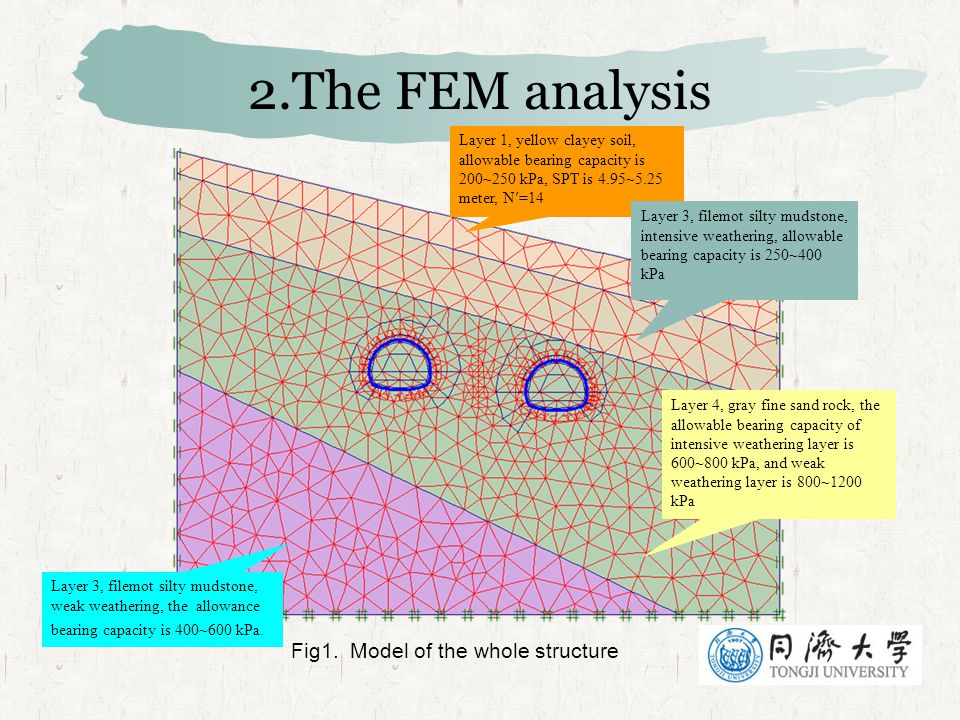2.The FEM analysis Fig1. Model of the whole structure Layer 1, yellow clayey soil, allowable bearing capacity is 200~250 kPa, SPT is 4.95~5.25 meter,