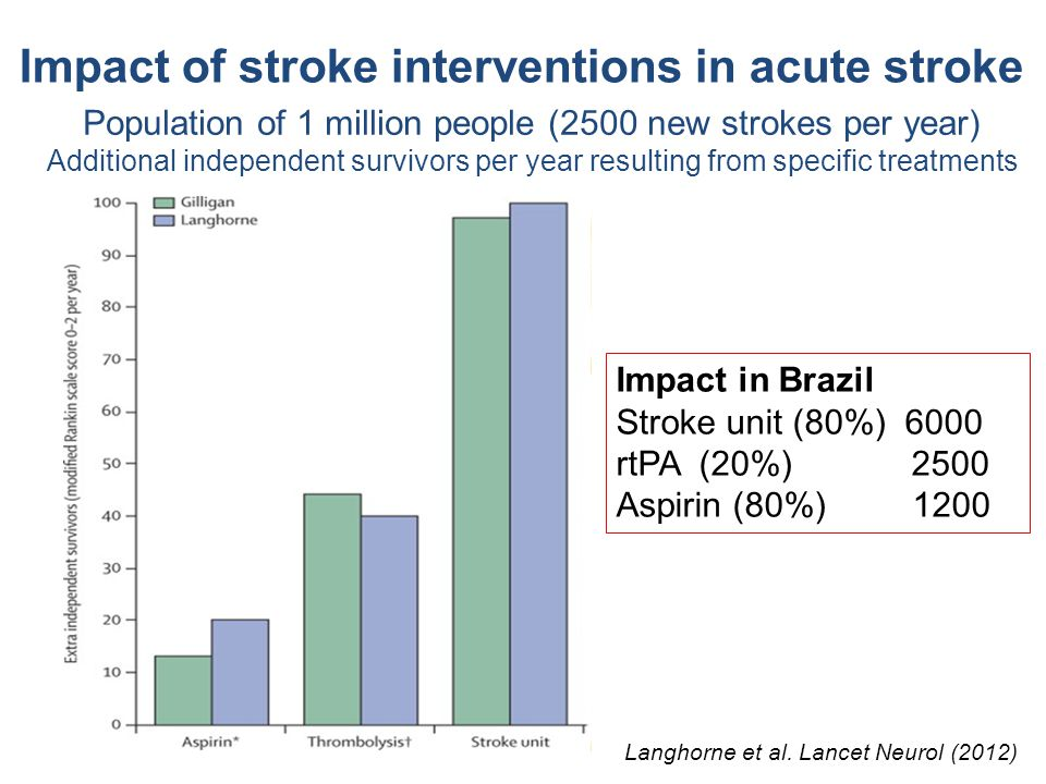 Impact of stroke interventions in acute stroke Population of 1 million people (2500 new strokes per year) Additional independent survivors per year re