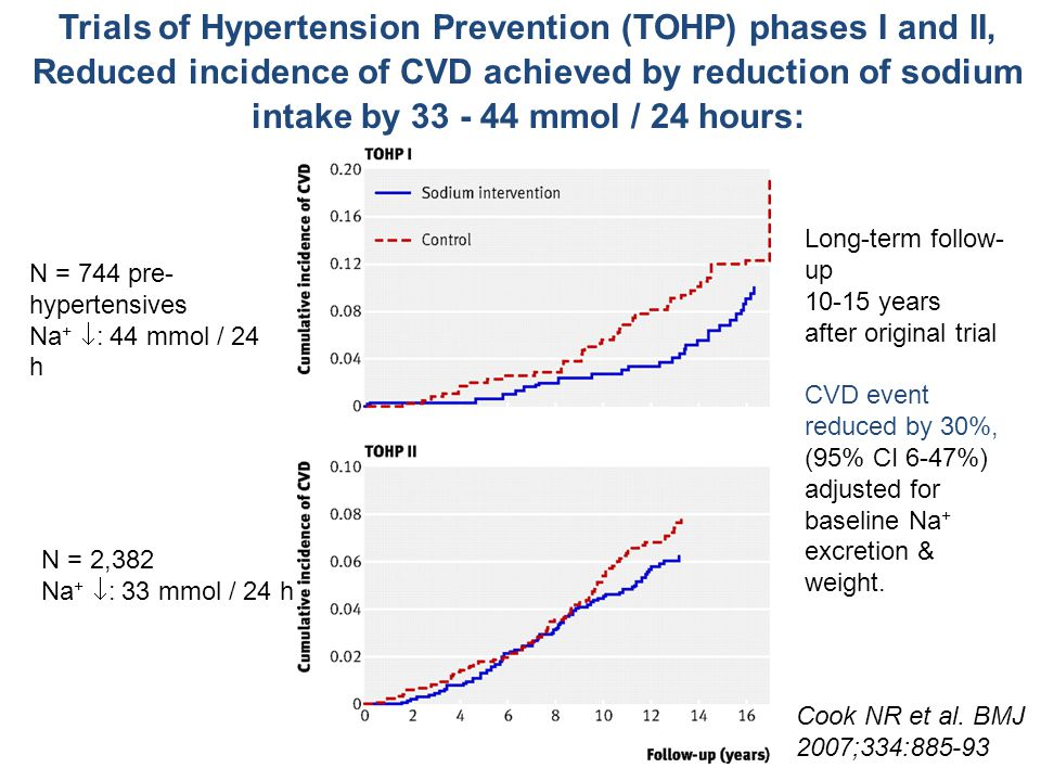 Trials of Hypertension Prevention (TOHP) phases I and II, Reduced incidence of CVD achieved by reduction of sodium intake by 33 - 44 mmol / 24 hours:
