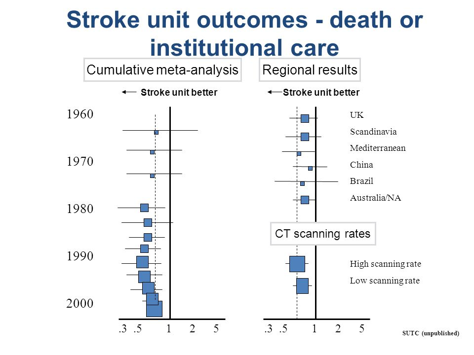 Stroke unit outcomes - death or institutional care.3.5 1 2 5 1960 1970 1980 1990 2000.3.5 1 2 5 UK Scandinavia Mediterranean China Brazil Australia/NA