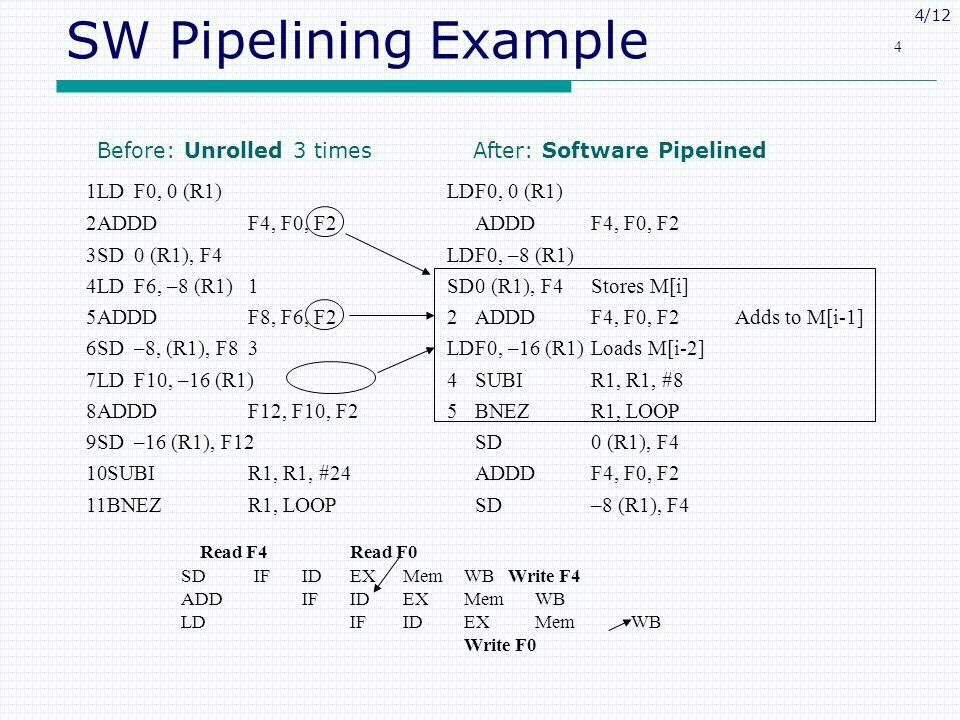 4/12 4 SW Pipelining Example 1LDF0, 0 (R1)LDF0, 0 (R1) 2ADDDF4, F0, F2ADDDF4, F0, F2 3SD0 (R1), F4LDF0, –8 (R1) 4LDF6, –8 (R1)1SD0 (R1), F4Stores M[i]