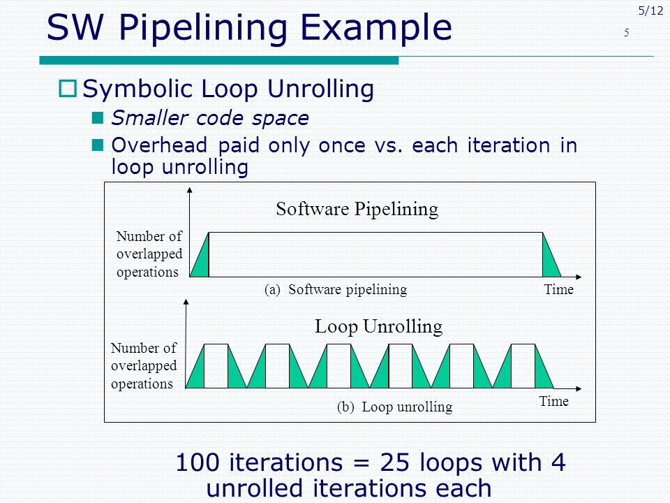 5/12 5 SW Pipelining Example  Symbolic Loop Unrolling Smaller code space Overhead paid only once vs.