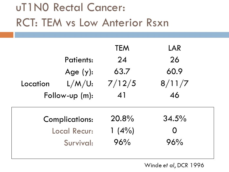 uT1N0 Rectal Cancer: RCT: TEM vs Low Anterior Rsxn Patients: Age (y): LocationL/M/U: Follow-up (m): Complications: Local Recur: Survival: TEM 24 63.7