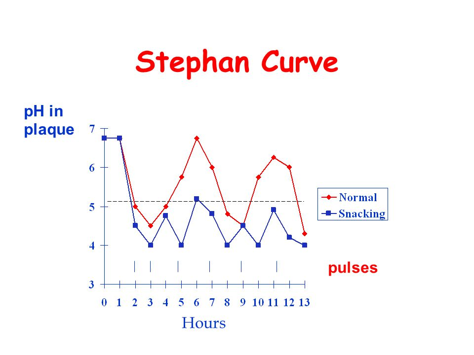 Stephan Curve Hours pulses pH in plaque